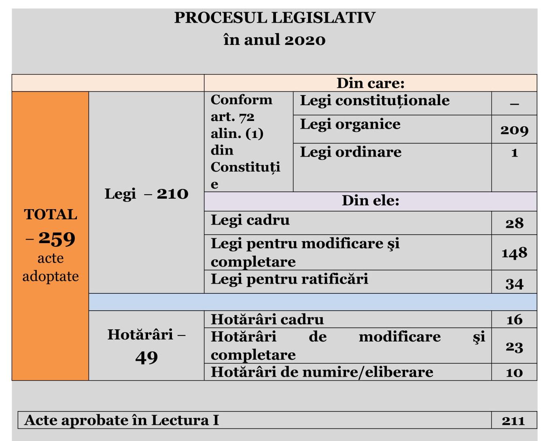 Bilanțul statistic al activității Parlamentului în anul trecut: 259 de acte legislative adoptate