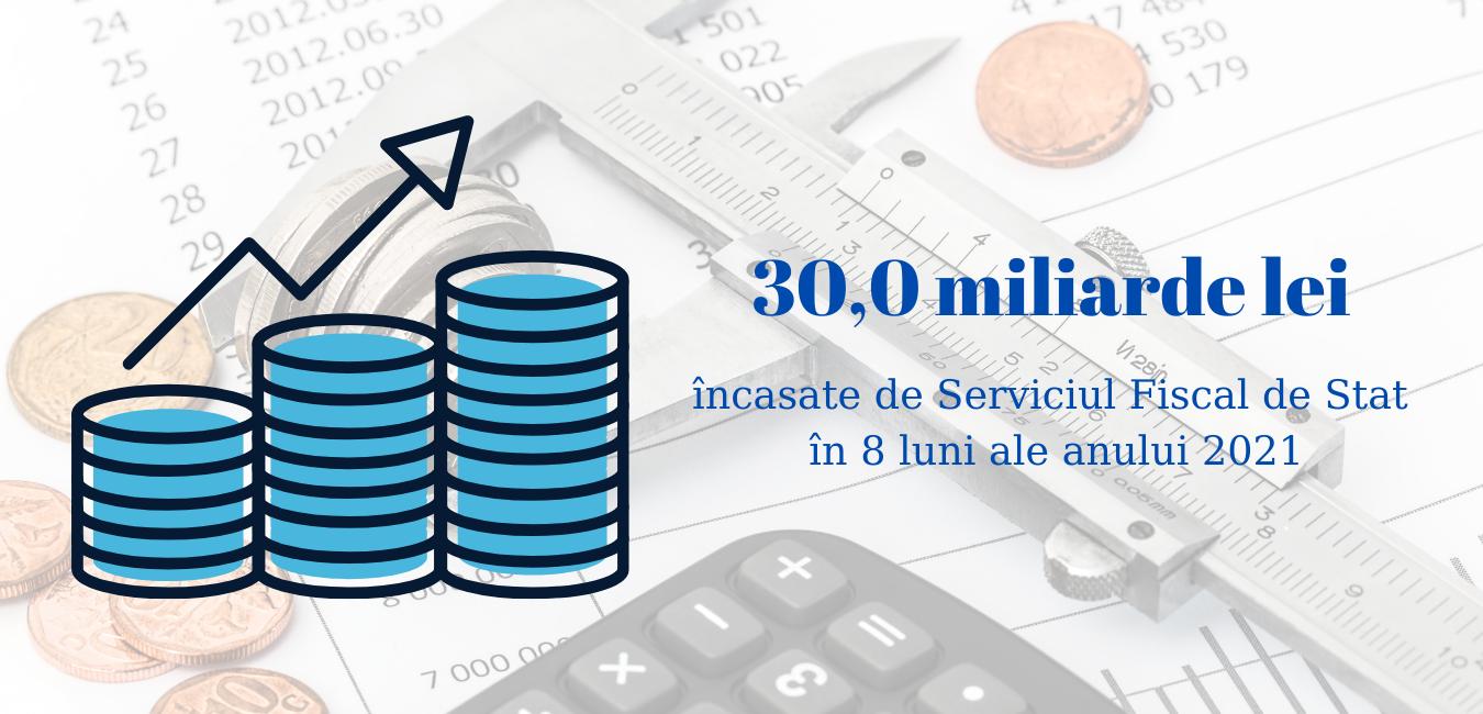 30,0 miliarde lei au fost încasate de Serviciul Fiscal de Stat de la începutul acestui an
